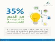 حساب المواطن يوضح مجددًا العلاقة بين الدعم وارتفاع أسعار الكهرباء