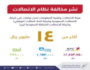 تغريم الاتصالات السعودية 12.4 مليون ريال