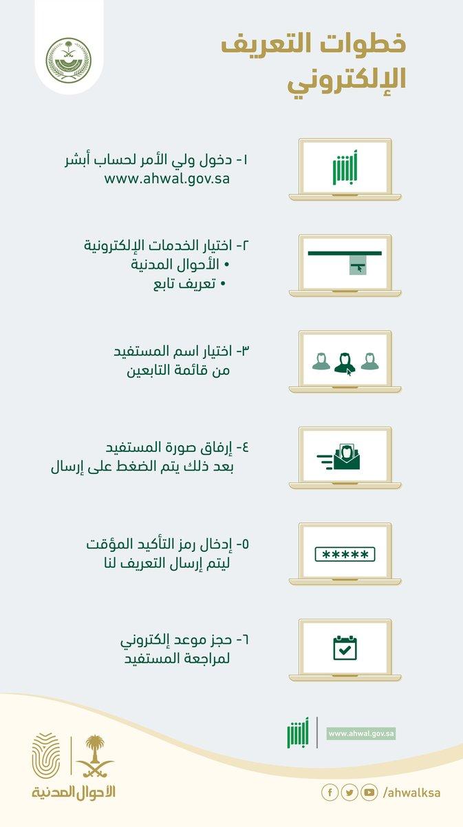 6 خطوات للتعريف الإلكتروني